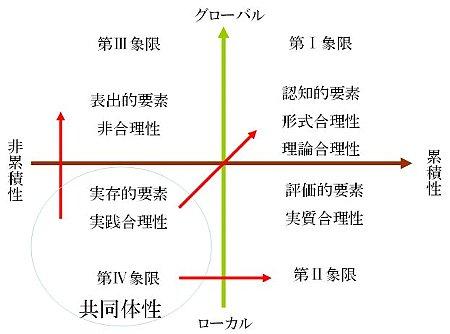 形式合理性、理論合理性、実質合理性、非合理性、実践合理性、超合理性。(GC空間)