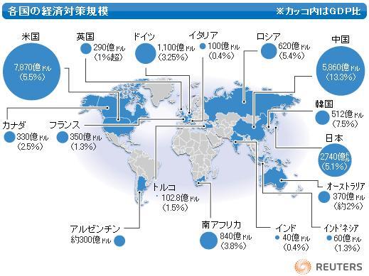 各国の経済対策規模