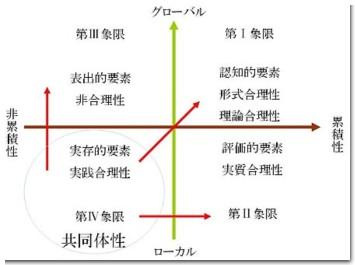 形式合理性・理論合理性・実質合理性・非合理性・実践合理性・超合理性。(GC空間)