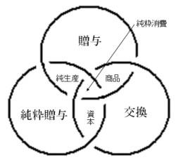 普遍経済学のトポロジー