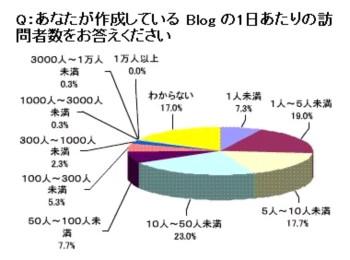 Blogの一日あたりの訪問者数