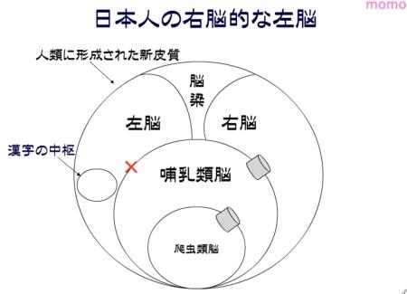 日本人の右脳的な左脳
