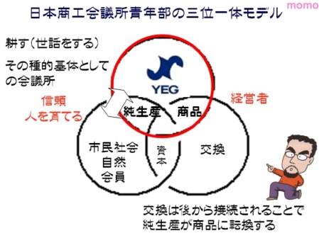 日本商工会議所青年部の三位一体モデル