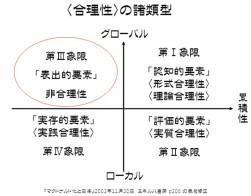 合理性の諸類型