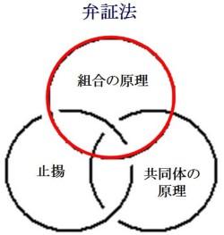 相撲協会と建設業協会の弁証法