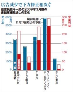 在京民放キー局の2009年3月期の連結業績見通しの変化
