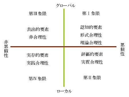形式合理性、実質合理性、非合理性、実践合理性(GC空間)