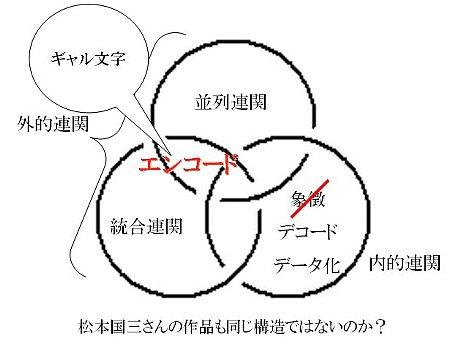 ギャル文字の構造