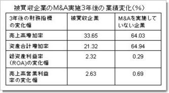 被買収企業のM&A実施3年後の業績変化