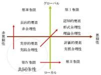 合理性と非合理性の4象限