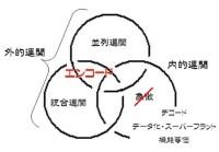 創造性の三位一体モデル