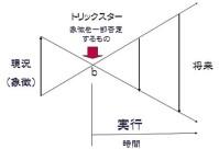 キアスム交差図式