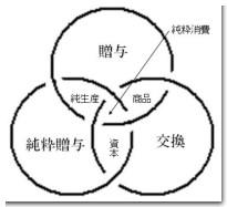 普遍経済学モデル