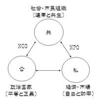 公共私-恩田モデル