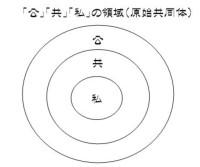 原始共同体モデル(恩田)