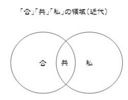 近代の領域(恩田モデル)