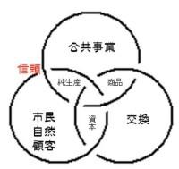 公共事業の三位一体モデル