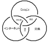 Googleの普遍経済学モデル