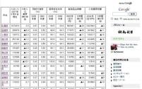 北海道35市徹底比較データ