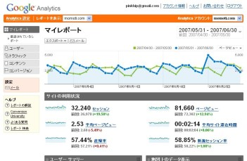 Gogle Analytics