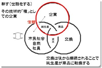 企業の三位一体(普遍経済学)モデル