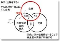 企業の三位一体モデル