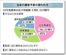 日本の農業予算の使われ方