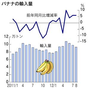 バナナの輸入量