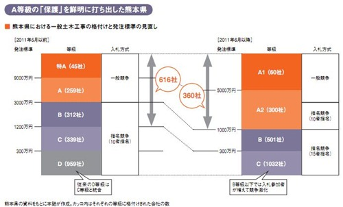 熊本県における一般土木工事の格付けと発注標準の見直し