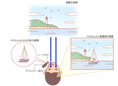 AiRScouterの仕組み概略図