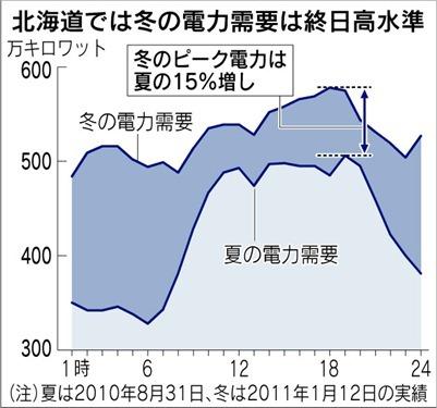 北海道では冬の電力需要は終日高水準