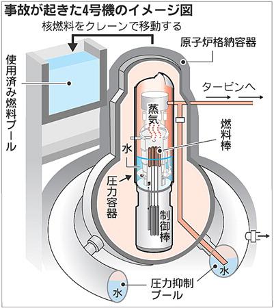 事故が起きた4号機のイメージ図