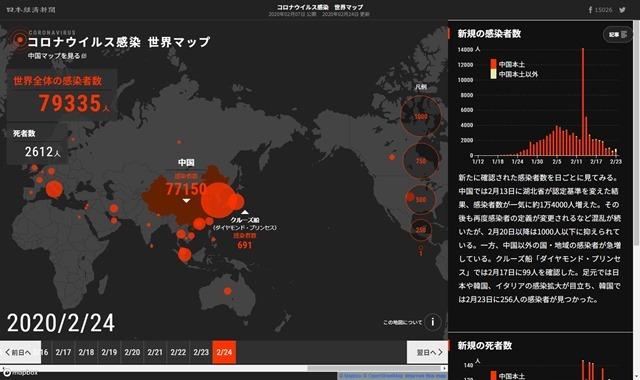 「ミーム」としての「新型肺炎」。コロナウイルス感染 世界マップ―新型肺炎感染7.9万人、死者2600人超 マップで見る拡大。(日本経済新聞)