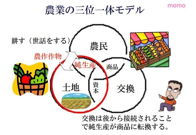 農業の三位一体モデル