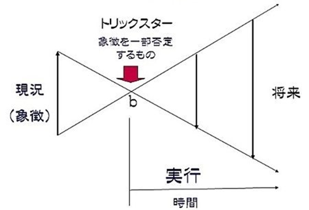 キアムス図式