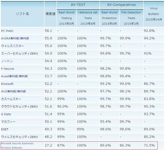ウイルス検出率ランキング