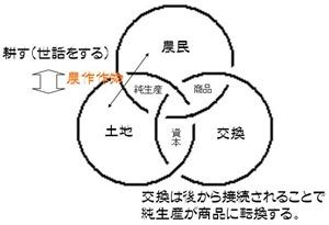 農業の三位一体のモデル