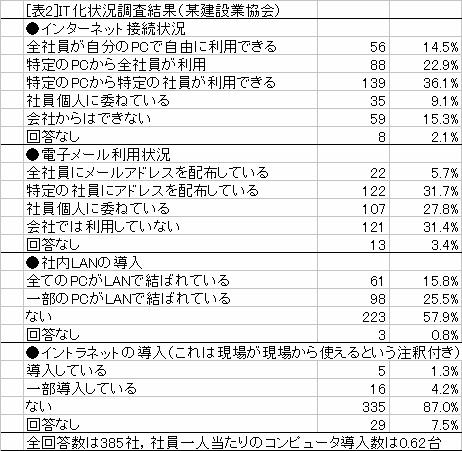 [表2]IT化状況調査結果(某建設業協会)