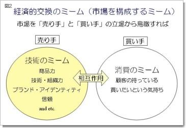 [図2]経済的交換のミーム(市場を形成するミーム)