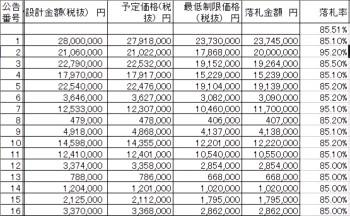 [表3]松阪市の制限付き一般競争入札制度導入による落札率調査表